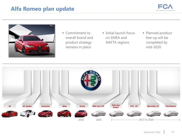 Surprise : voici le plan produit Alfa Romeo jusqu'à 2020 avec six nouveautés