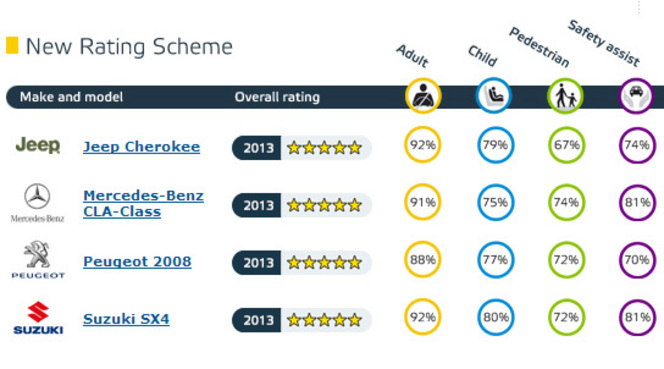 Euro Ncap : 5 étoiles pour Peugeot 2008, Jeep Cherokee, Mercedes CLA et Suzuki SX4