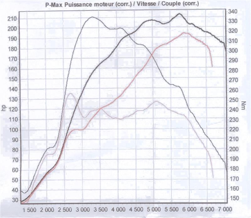 reprogrammation   le test sur opel speedster turbo