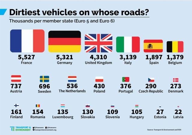 """Un grand nombre des diesels """"sales"""" européens est français"""