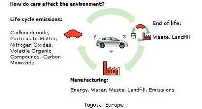 Toyota : Objectif zéro pollution