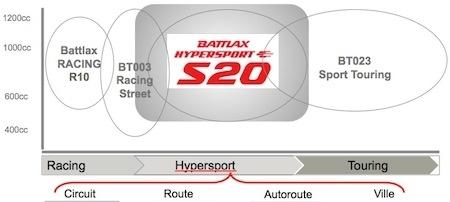 Essai Bridgestone S20: sportif? Assurément oui
