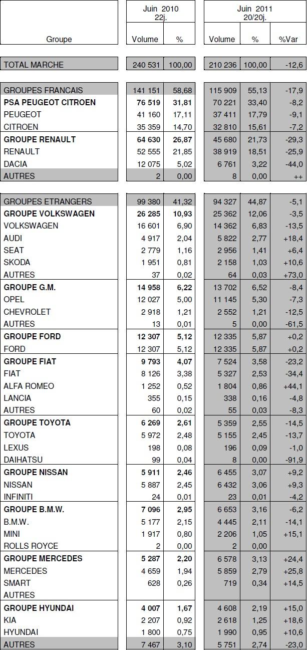Immatriculations de voitures neuves en France à -12,6% en juin : le groupe Renault subit la plus forte baisse à -29,3%
