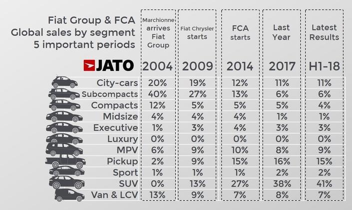 Fiat : l'effondrement des ventes de citadines