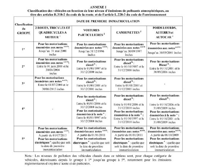 """Paris : les véhicules """"sales"""" seront interdits dans la capitale dès cet été"""