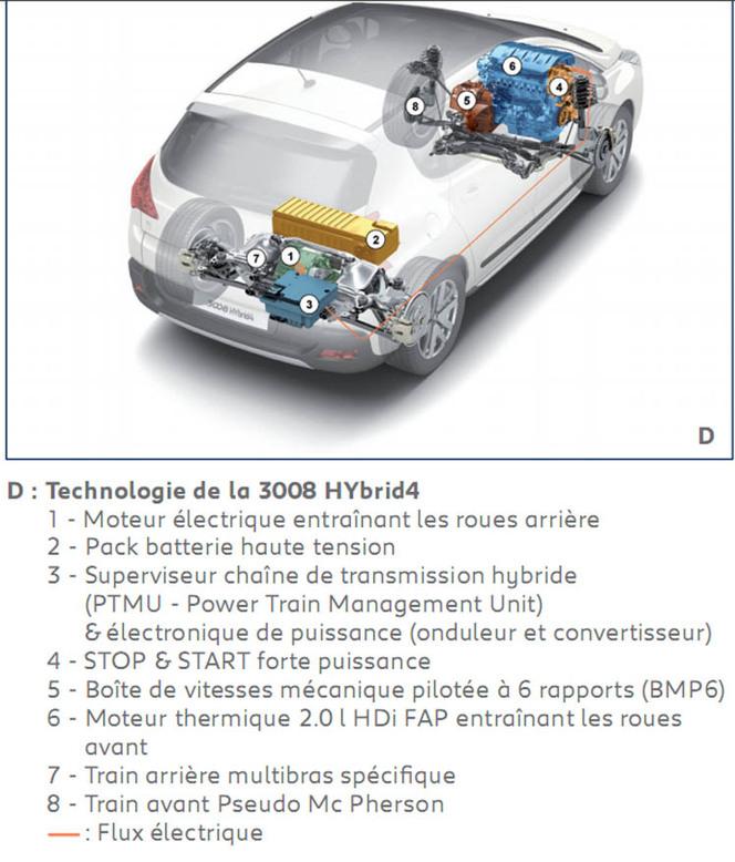 Mondial de Paris 2010 : le Peugeot 3008 Hybrid4