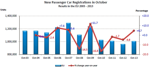 Immatriculations européennes à + 4,7 % en octobre 2013 : Renault à +14,8 %, PSA à - 0,9 %