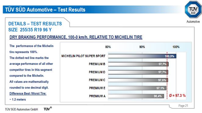 20.000 ch pour célébrer les succès de Michelin. Ou quand la course profite aussi aux clients
