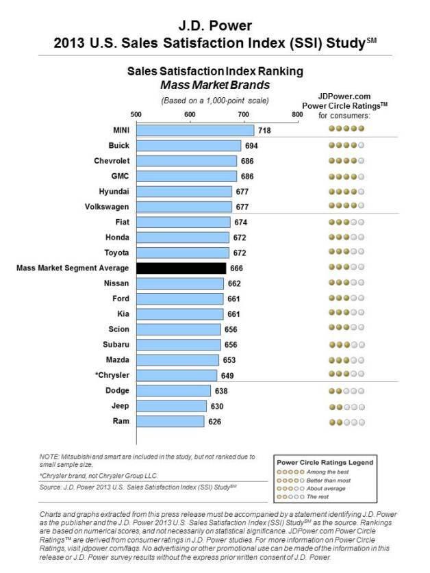 Enquête JD Power : Jaguar, marque la mieux notée aux Etats-Unis