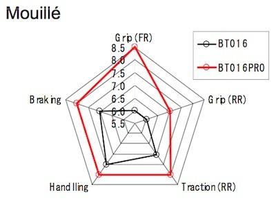 Bridgestone Battlax BT-016 Pro Hypersport: complément d'info.