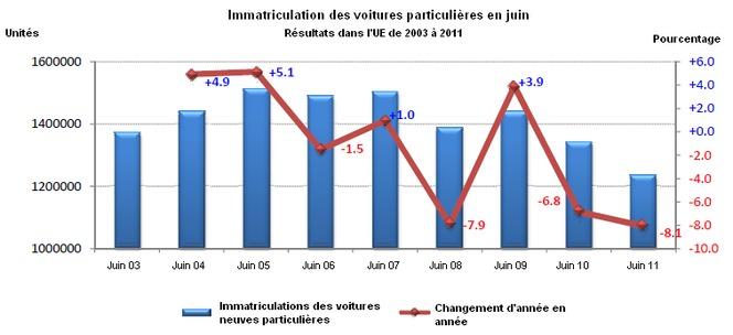 Marché européen à -8,1% en juin 2011 : PSA à -11,9%, Renault à -20,9%