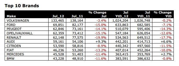 Les ventes européennes en baisse en juillet
