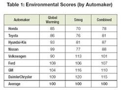 L'Union of Concerned Scientists  : Honda et Toyota, les constructeurs les plus verts aux Etats-Unis