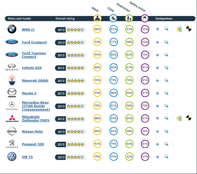 Session Euro Ncap : Il n'y a pas que la BMW i3 à 4 étoiles