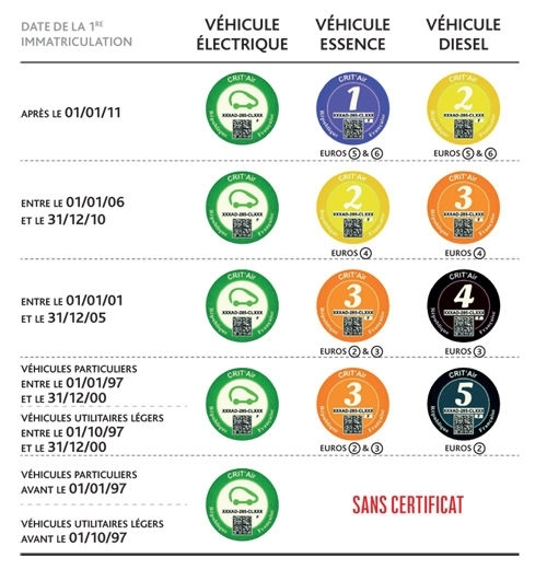 Pollution : Grenoblemet en place la vignette obligatoire