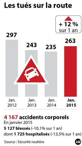 Sécurité routière : la mortalité augmente de +12% en janvier