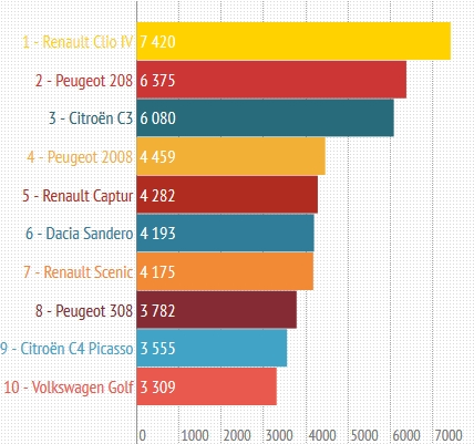 top 10 des ventes novembre 2013 la renault clio iv reste en t te. Black Bedroom Furniture Sets. Home Design Ideas