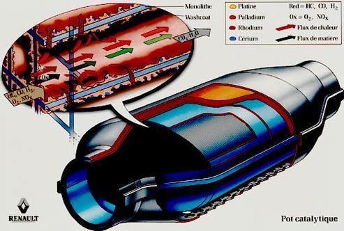 Pots catalytiques : des gaz polluants surgiraient et seraient dangereux pour la santé