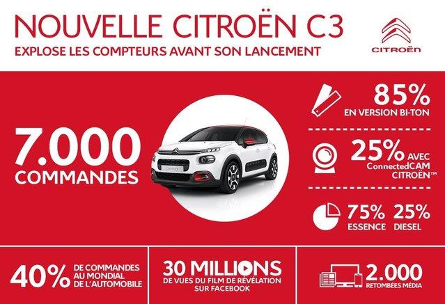 Nouvelle Citroën C3: les ventes démarrent bien, la caméra intégrée séduit