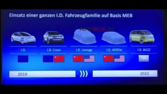Volkswagen : le planning des futures électriques en fuite