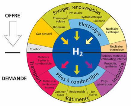 """Le Parlement européen favorable à l'hydrogène et à une """"troisième révolution verte"""""""
