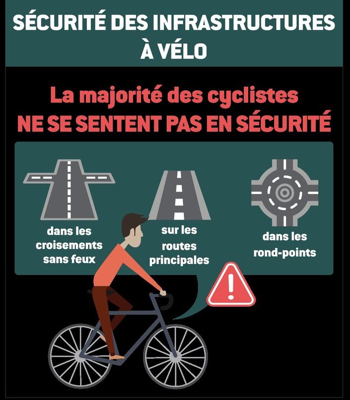 Sécurité routière: téléphone au volant, usage du vélo, aides à la conduite, il reste des progrès à faire