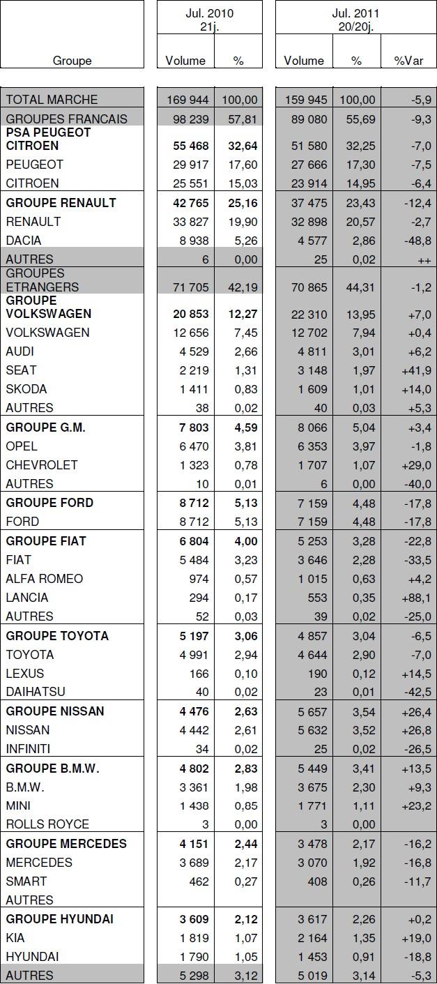 Immatriculations de voitures neuves en France à -5,9% en juillet : avec -48,8%, Dacia tire le groupe Renault vers le bas