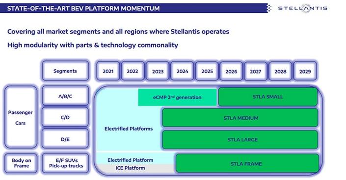 Stellantis premium division: what future?