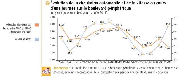 Périphérique parisien : la baisse de la vitesse à 70km/h confirmée