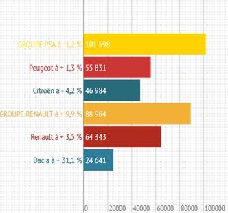 Groupes français en novembre 2013