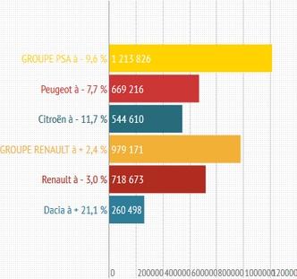 Groupes français de janvier à novembre 2013