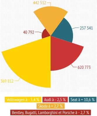 Groupe Volkswagen de janvier à novembre 2013(-2,1 % à 2 731 430 unités)