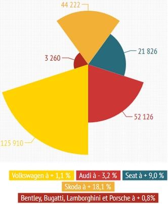 Groupe Volkswagen en novembre 2013(+3,3 % à 245 344 unités)
