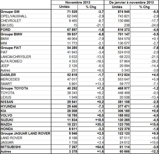 Immatriculations européennes à + 1,2 % en novembre 2013 : PSA à - 1,2 %, Renault à + 9,9 %