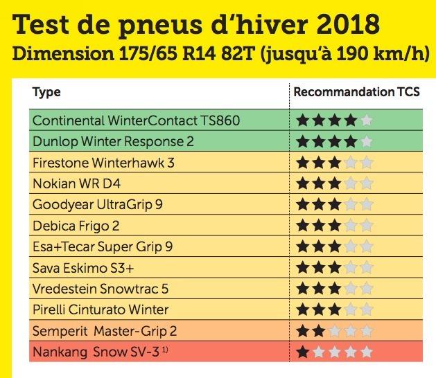 Pneu Hiver Comparatif >> Pneus Hiver Le Test 2018 Du Tcs 4 Modeles A Eviter