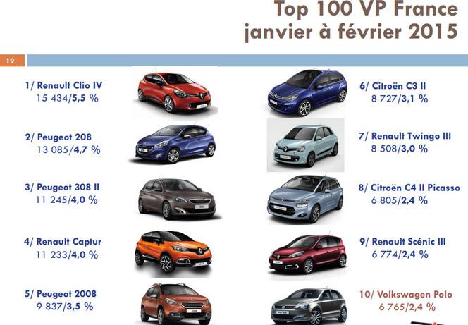 France : les ventes en hausse de 4,1 % en février