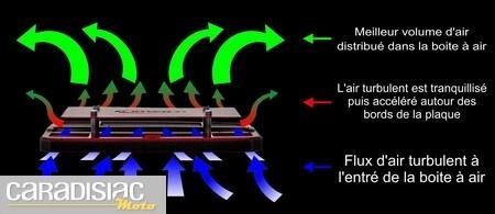 MWR High Efficient : les filtres à air ont aussi droit… à des dB killers.
