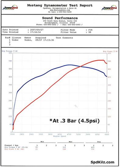 SpdKilz Corvette Z06 TwinTurbo : de la Porsche 911 Turbo au menu