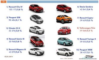 La voiture la plus vendue en 2013 est ...