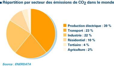 IFP : réflexion sur la pollution due aux transports