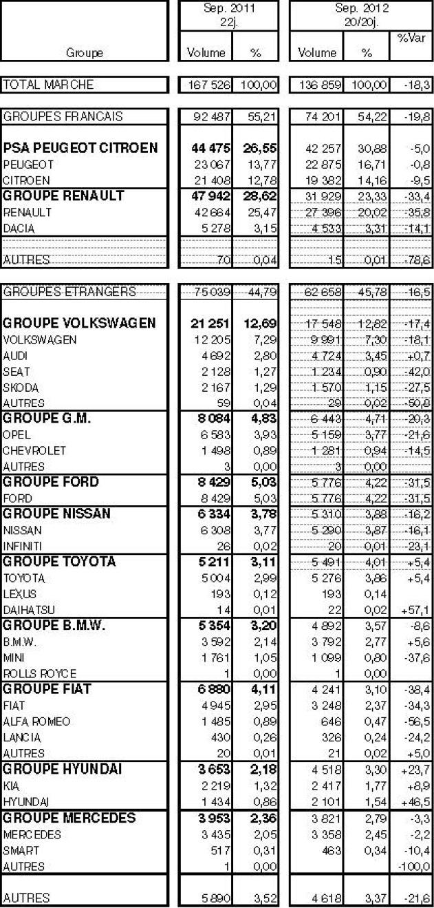 Marché français à -18,3% en septembre 2012 : Renault à -33,4 %, Volkswagen à -17,4 % et Kia-Hyundai à +23,7%