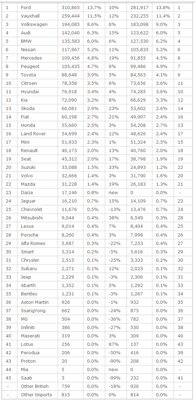 En 2013, quelles voitures ont acheté les Anglais ?
