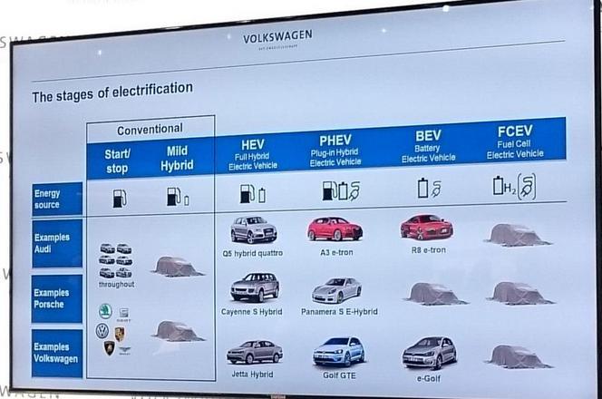 VW, Audi et même Porsche vont lancer des véhicules à hydrogène