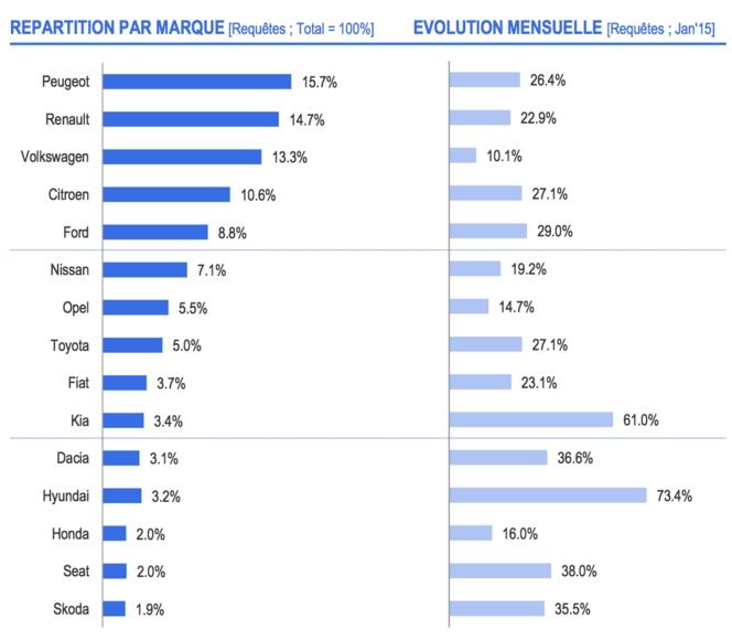 Peugeot, Audi et Citroën, rois des requêtes automobiles de Google