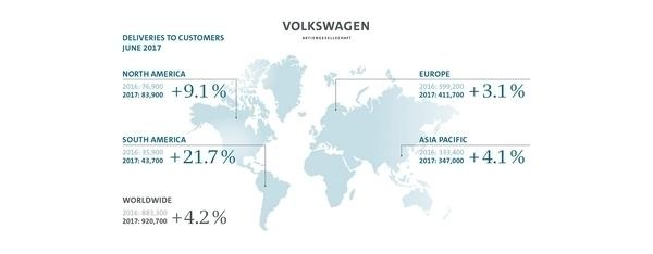 Groupe Volkswagen : en route pour nouveau record en 2017