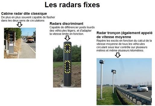Quels sont les radars les plus rentables et efficaces ?