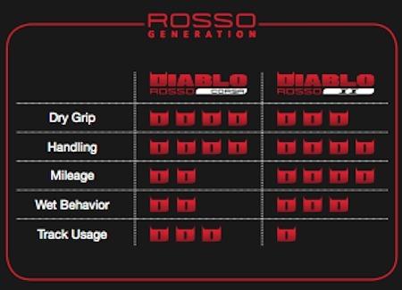 Essai pneu Pirelli Diablo Rosso II: pour route... beaucoup, pour la piste... un peu moins...