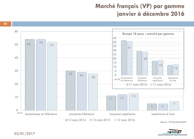 S1-marche-france-le-bilan-2016-la-meilleure-vente-auto-et-le-marche-de-l-occasion-393094.jpg