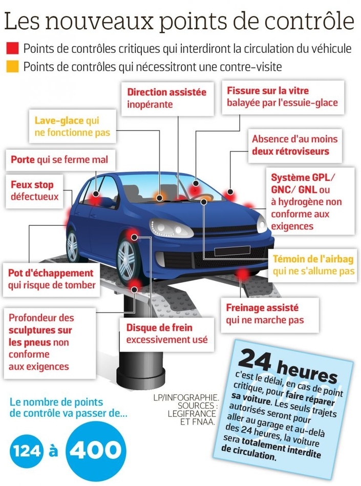 Contr le technique augmentation des tarifs annonc e for Garage automobile qui fait credit