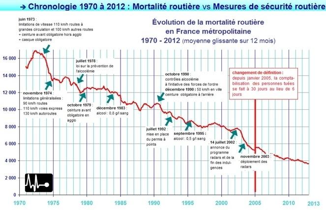 Radar : 10 ans d'existence, 10 années de baisse des morts [+ vidéo]